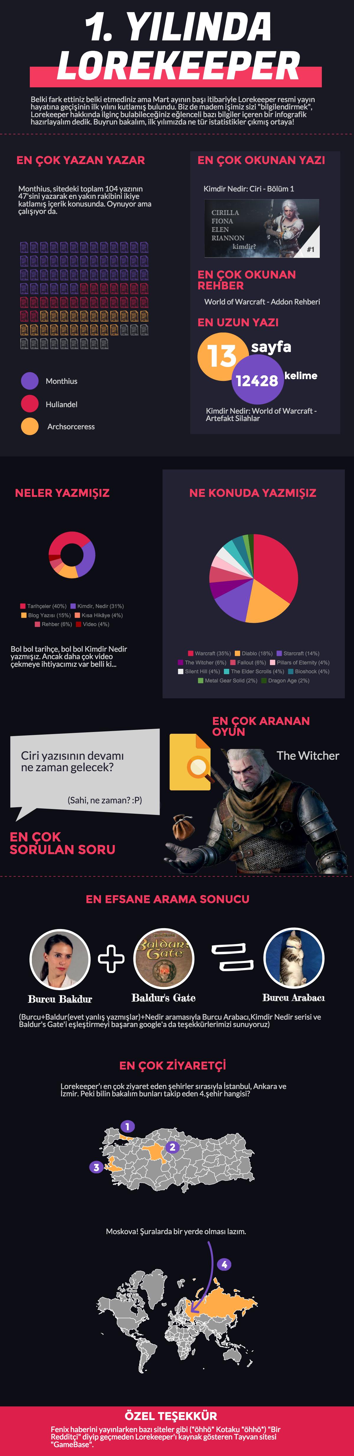 lorekeeper_infografik3